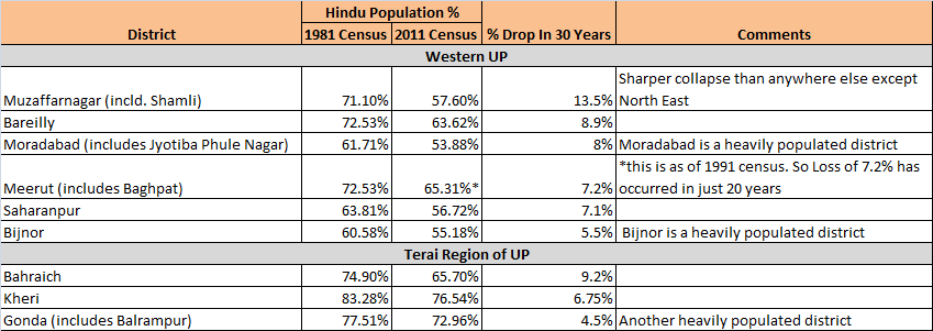 Changing Demography of West UP