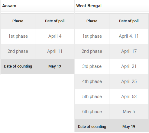 Assam West Bengal Assembly Elections