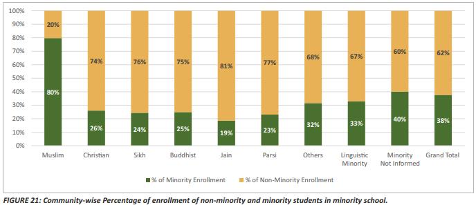 minority schools